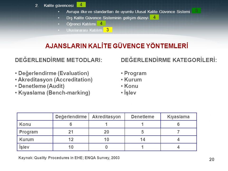 Prof. Dr. Mehmet DURMAN 20 2.Kalite güvencesi Avrupa ilke ve standartları ile uyumlu Ulusal Kalite Güvence Sistemi Dış Kalite Güvence Sisteminin geliş