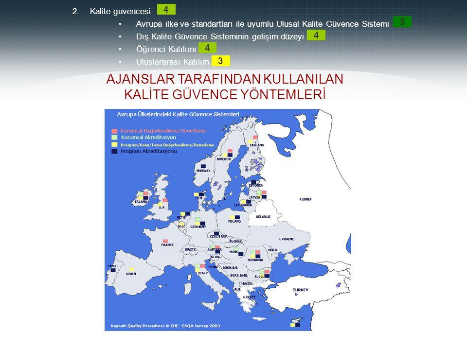 AJANSLAR TARAFINDAN KULLANILAN KALİTE GÜVENCE YÖNTEMLERİ 2.Kalite güvencesi Avrupa ilke ve standartları ile uyumlu Ulusal Kalite Güvence Sistemi Dış K