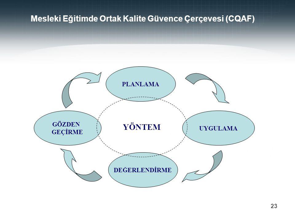 Prof. Dr. Mehmet DURMAN 23 Mesleki Eğitimde Ortak Kalite Güvence Çerçevesi (CQAF) PLANLAMA UYGULAMA GÖZDEN GEÇİRME DEĞERLENDİRME YÖNTEM