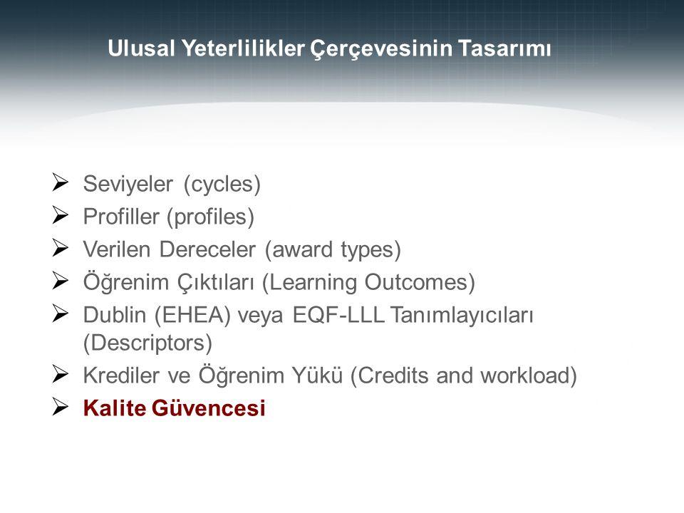  Seviyeler (cycles)  Profiller (profiles)  Verilen Dereceler (award types)  Öğrenim Çıktıları (Learning Outcomes)  Dublin (EHEA) veya EQF-LLL Tan