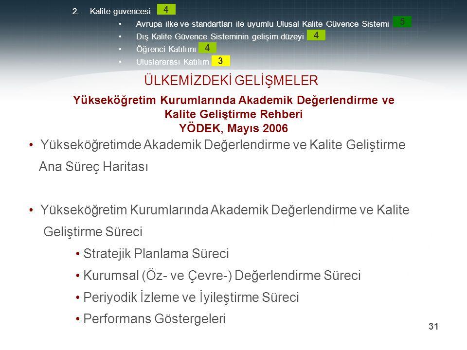 Prof. Dr. Mehmet DURMAN 31 Yükseköğretimde Akademik Değerlendirme ve Kalite Geliştirme Ana Süreç Haritası Yükseköğretim Kurumlarında Akademik Değerlen