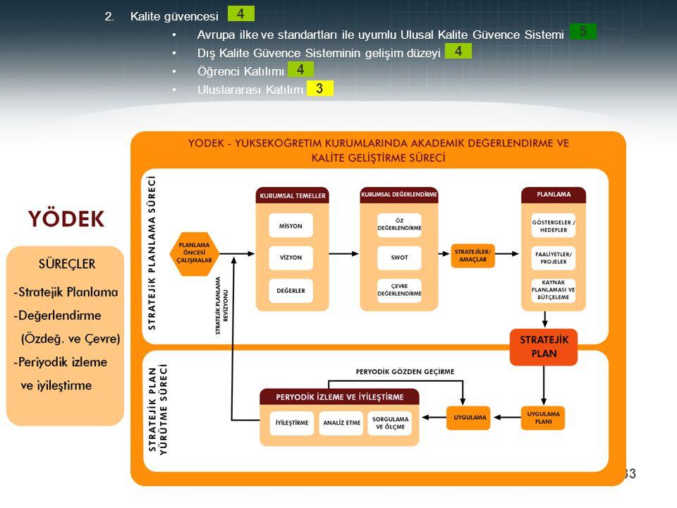 2.Kalite güvencesi Avrupa ilke ve standartları ile uyumlu Ulusal Kalite Güvence Sistemi Dış Kalite Güvence Sisteminin gelişim düzeyi Öğrenci Katılımı Uluslararası Katılım 4 5 4 4 3