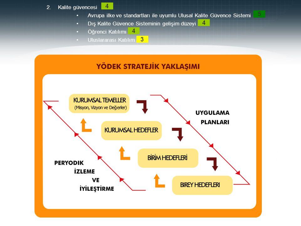 2.Kalite güvencesi Avrupa ilke ve standartları ile uyumlu Ulusal Kalite Güvence Sistemi Dış Kalite Güvence Sisteminin gelişim düzeyi Öğrenci Katılımı