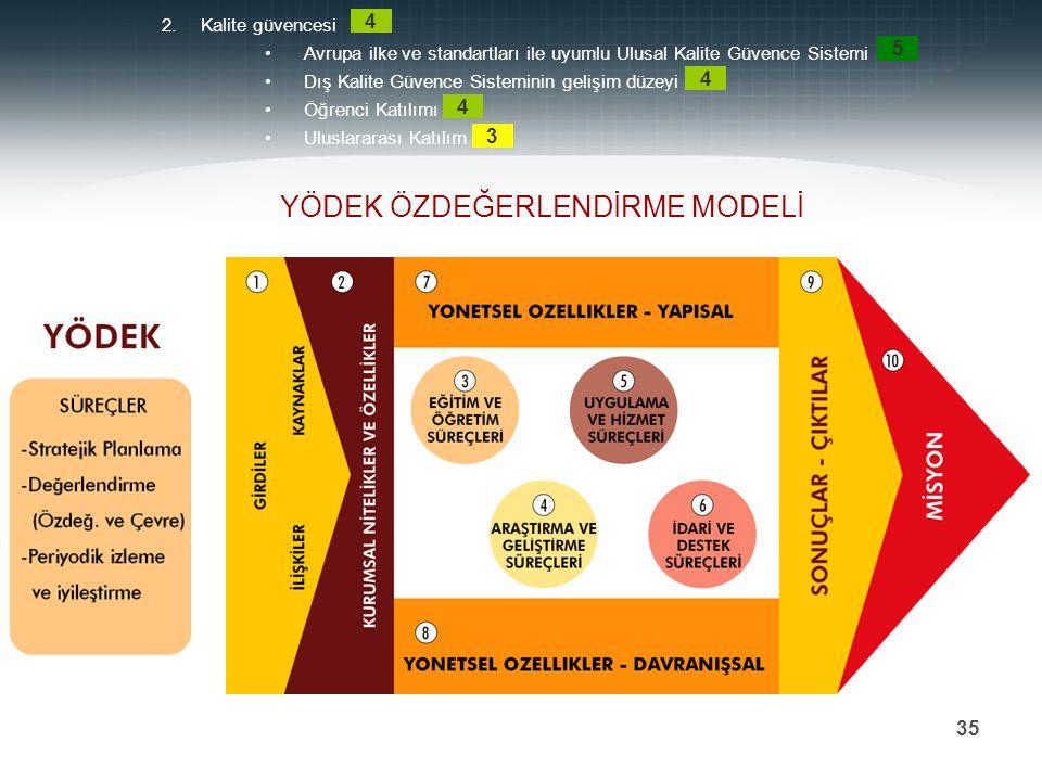Prof. Dr. Mehmet DURMAN 35 YÖDEK ÖZDEĞERLENDİRME MODELİ 2.Kalite güvencesi Avrupa ilke ve standartları ile uyumlu Ulusal Kalite Güvence Sistemi Dış Ka
