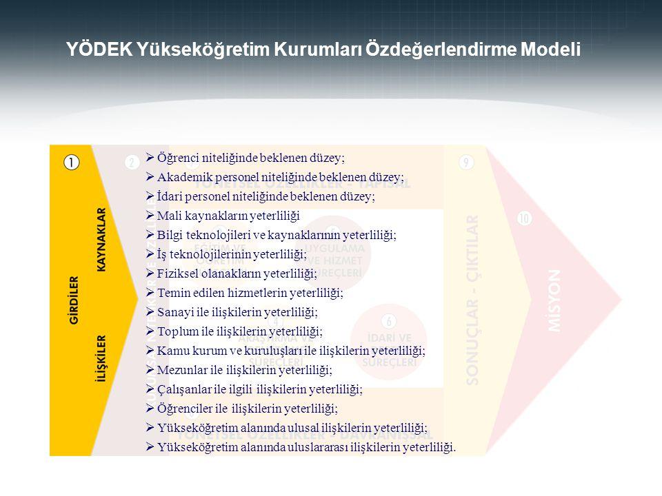 YÖDEK Yükseköğretim Kurumları Özdeğerlendirme Modeli  Öğrenci niteliğinde beklenen düzey;  Akademik personel niteliğinde beklenen düzey;  İdari per