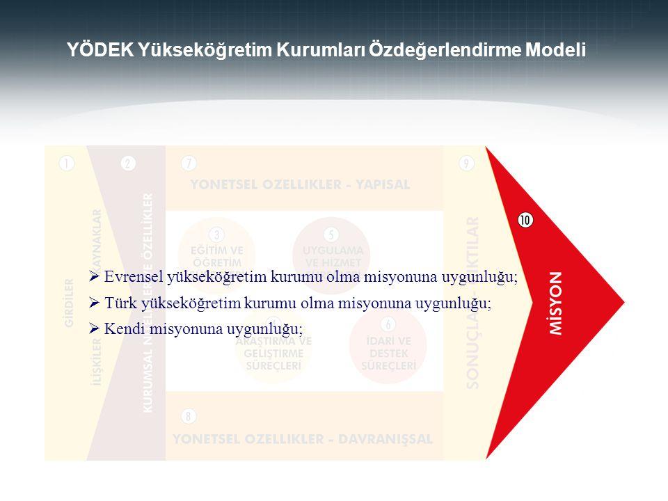  Evrensel yükseköğretim kurumu olma misyonuna uygunluğu;  Türk yükseköğretim kurumu olma misyonuna uygunluğu;  Kendi misyonuna uygunluğu; YÖDEK Yük