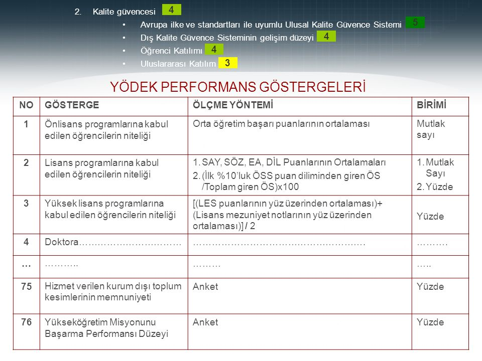 Prof.Dr. Mehmet DURMAN 47 Beklenen Düzey Bek. Düz.