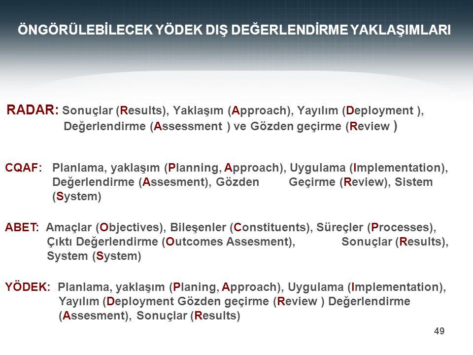 Prof. Dr. Mehmet DURMAN 49 ÖNGÖRÜLEBİLECEK YÖDEK DIŞ DEĞERLENDİRME YAKLAŞIMLARI CQAF: Planlama, yaklaşım (Planning, Approach), Uygulama (Implementatio