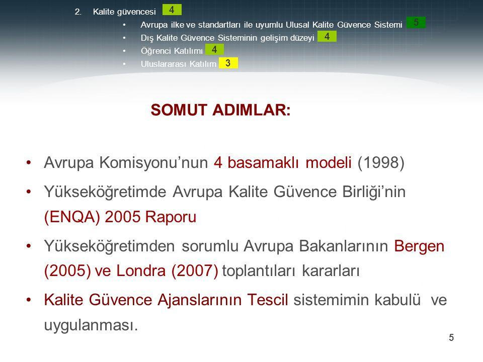 4 BASAMAKLI MODEL (Avrupa Komisyonu,1998) Kalite Güvencesi Konusunda bağımsız kuruluşların (ajansların) kurulması Kalite güvencesinde iç ve dış değerlendirme unsurlarının oluşturulması Konuyla ilgili paydaşların çalışmalara katılımı Sonuçların yayınlanması (raporlanması) 2.Kalite güvencesi Avrupa ilke ve standartları ile uyumlu Ulusal Kalite Güvence Sistemi Dış Kalite Güvence Sisteminin gelişim düzeyi Öğrenci Katılımı Uluslararası Katılım 4 5 4 4 3