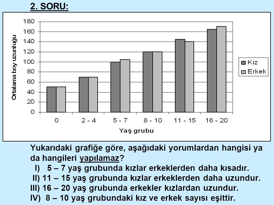 2. SORU: Yukarıdaki grafiğe göre, aşağıdaki yorumlardan hangisi ya da hangileri yapılamaz? I) 5 – 7 yaş grubunda kızlar erkeklerden daha kısadır. II)