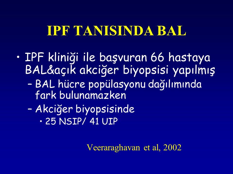 IPF TANISINDA BAL IPF kliniği ile başvuran 66 hastaya BAL&açık akciğer biyopsisi yapılmış –BAL hücre popülasyonu dağılımında fark bulunamazken –Akciğe