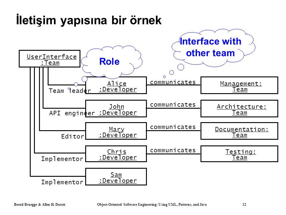 Bernd Bruegge & Allen H. Dutoit Object-Oriented Software Engineering: Using UML, Patterns, and Java 12 İletişim yapısına bir örnek UserInterface :Team