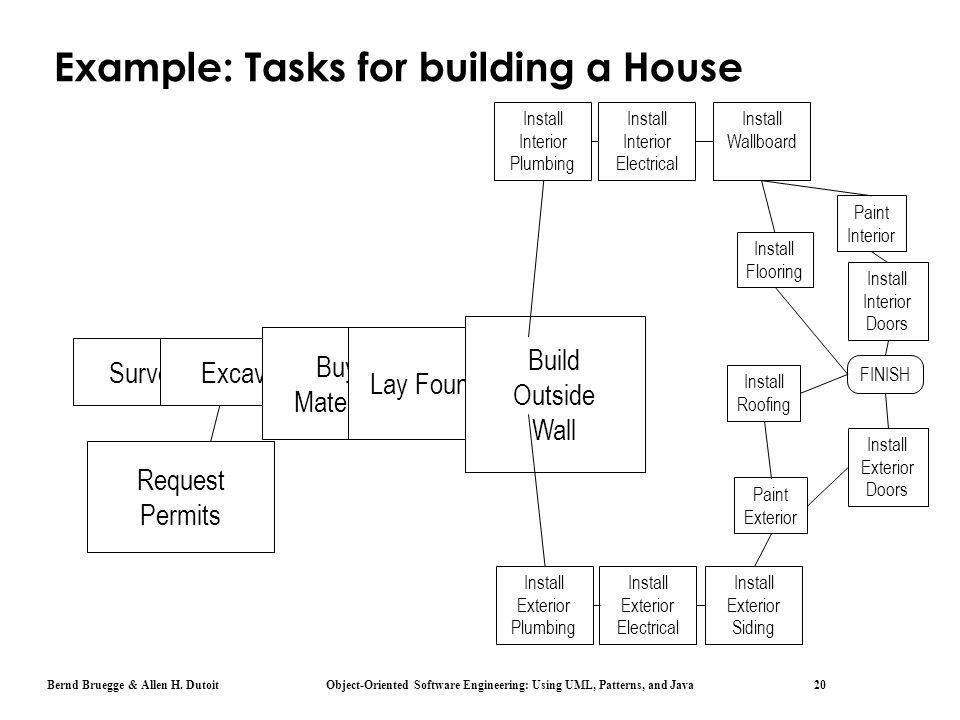 Bernd Bruegge & Allen H. Dutoit Object-Oriented Software Engineering: Using UML, Patterns, and Java 20 Example: Tasks for building a House SurveyExcav