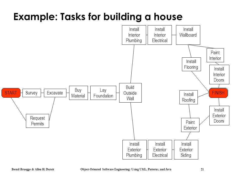 Bernd Bruegge & Allen H. Dutoit Object-Oriented Software Engineering: Using UML, Patterns, and Java 21 Example: Tasks for building a house START Reque