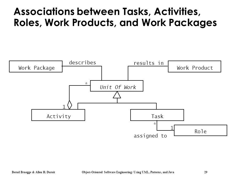 Bernd Bruegge & Allen H. Dutoit Object-Oriented Software Engineering: Using UML, Patterns, and Java 29 Associations between Tasks, Activities, Roles,