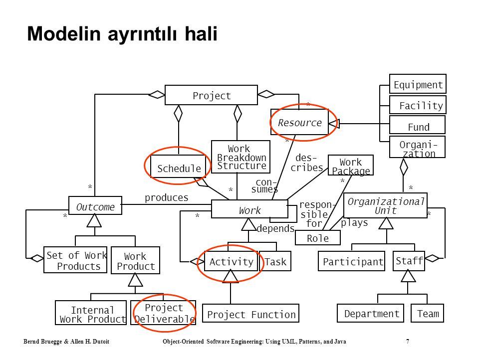 Bernd Bruegge & Allen H. Dutoit Object-Oriented Software Engineering: Using UML, Patterns, and Java 7 Modelin ayrıntılı hali * Resource Participant Fu