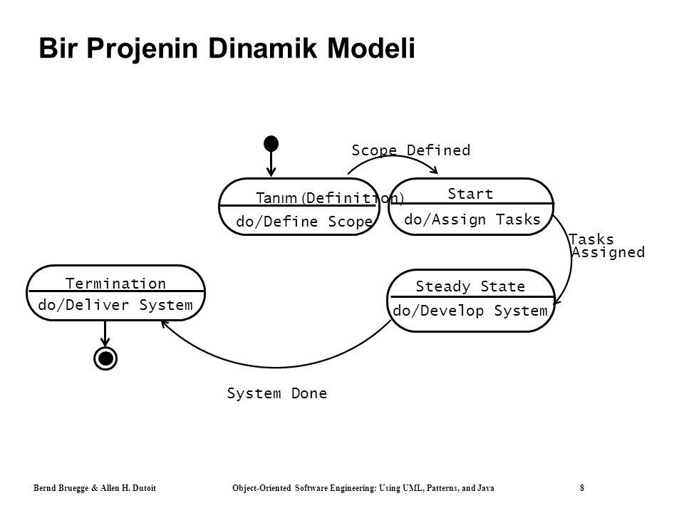 Bernd Bruegge & Allen H. Dutoit Object-Oriented Software Engineering: Using UML, Patterns, and Java 8 Bir Projenin Dinamik Modeli Tanım ( Definition )