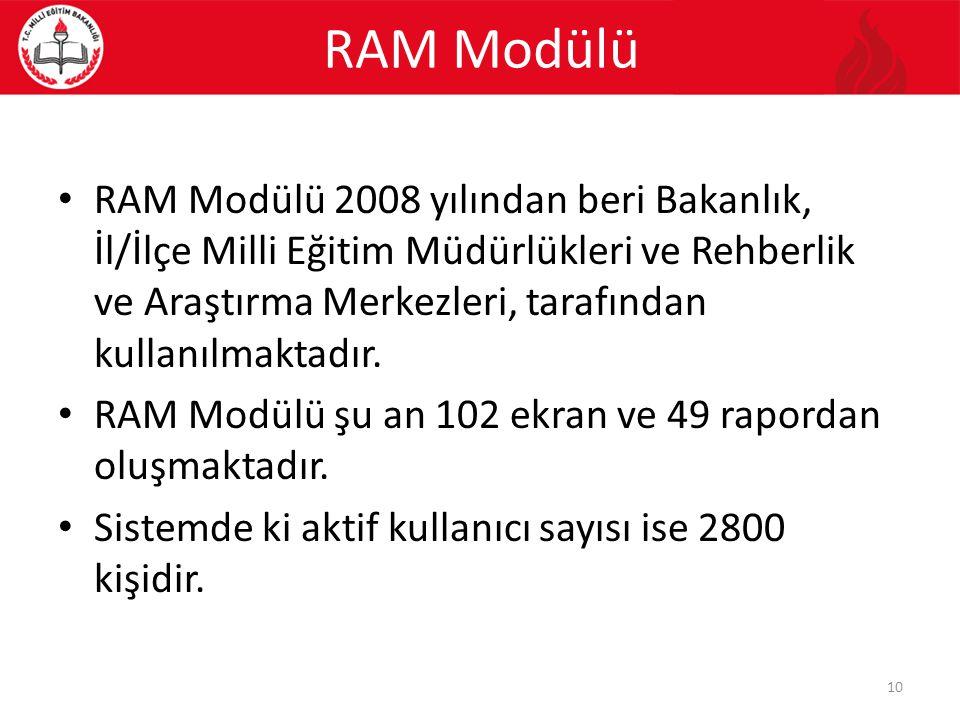 RAM Modülü RAM Modülü 2008 yılından beri Bakanlık, İl/İlçe Milli Eğitim Müdürlükleri ve Rehberlik ve Araştırma Merkezleri, tarafından kullanılmaktadır