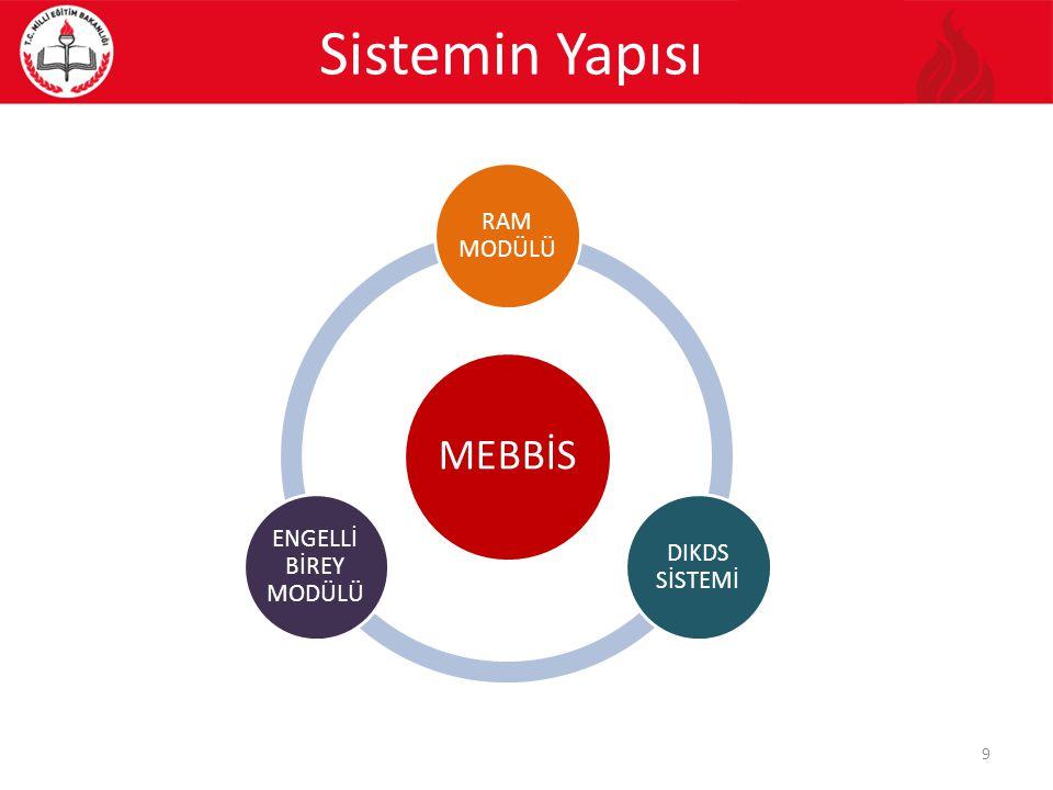 Sistemin Yapısı 9 MEBBİS RAM MODÜLÜ DIKDS SİSTEMİ ENGELLİ BİREY MODÜLÜ