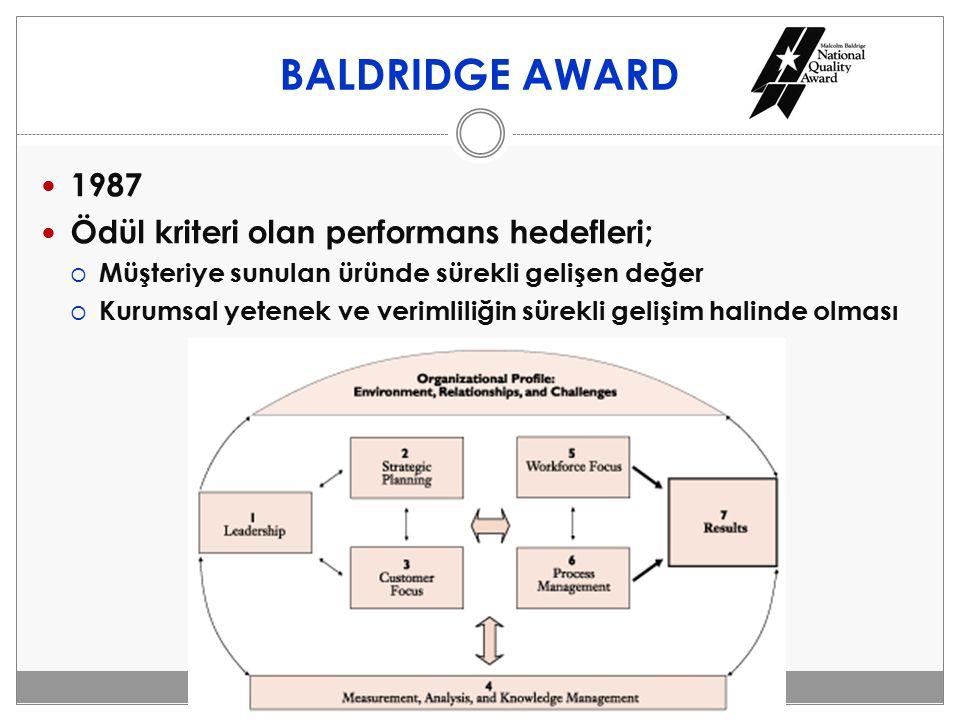 BALDRIDGE AWARD 1987 Ödül kriteri olan performans hedefleri;  Müşteriye sunulan üründe sürekli gelişen değer  Kurumsal yetenek ve verimliliğin sürek