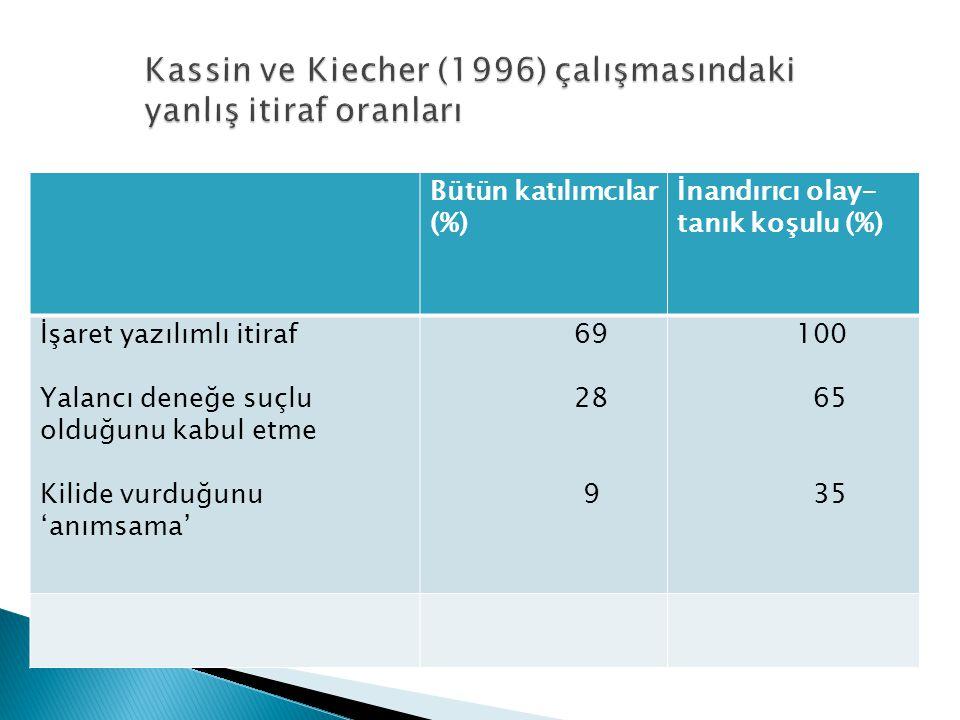 Bütün katılımcılar (%) İnandırıcı olay- tanık koşulu (%) İşaret yazılımlı itiraf Yalancı deneğe suçlu olduğunu kabul etme Kilide vurduğunu 'anımsama' 69 28 9 100 65 35