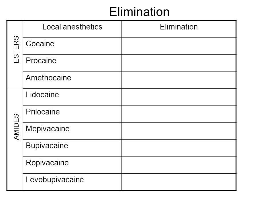 Elimination Local anestheticsElimination Cocaine Procaine Amethocaine Lidocaine Prilocaine Mepivacaine Bupivacaine Ropivacaine Levobupivacaine ESTERS
