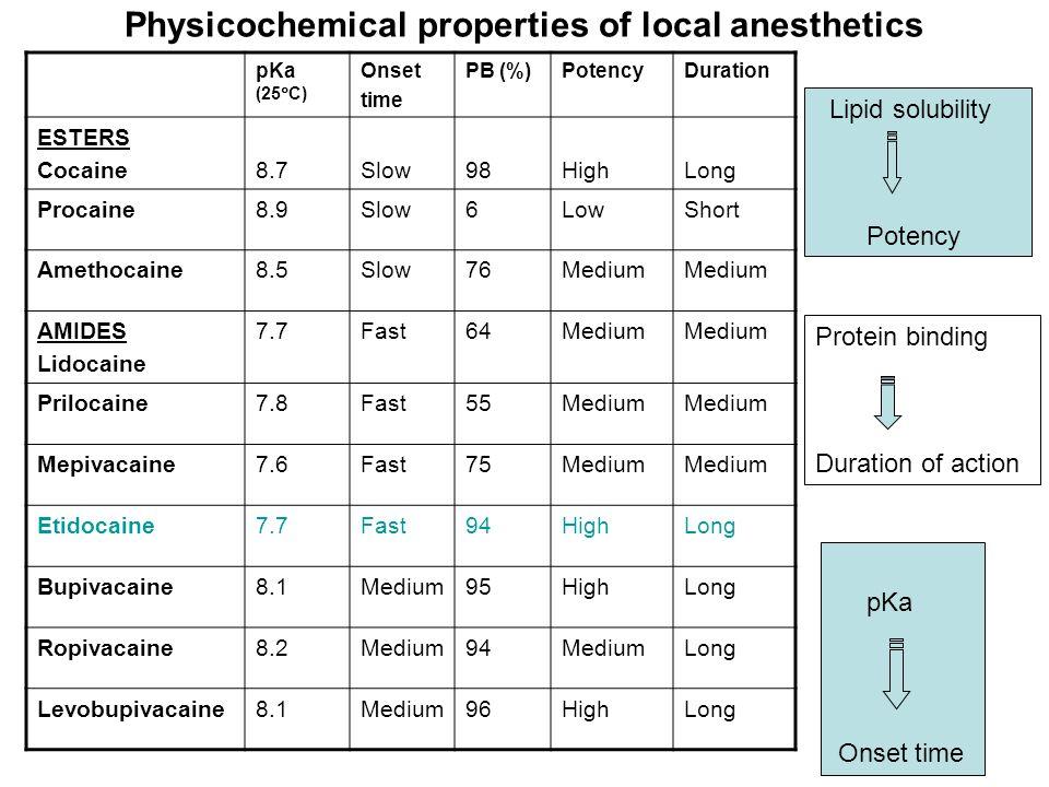 6 pKa (25  C) Onset time PB (%)PotencyDuration ESTERS Cocaine8.7Slow98HighLong Procaine8.9Slow6LowShort Amethocaine8.5Slow76Medium AMIDES Lidocaine 7