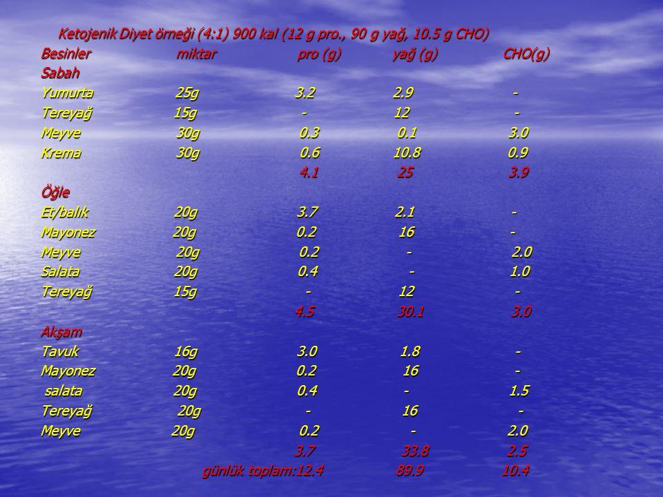 Ketojenik Diyet örneği (4:1) 900 kal (12 g pro., 90 g yağ, 10.5 g CHO) Ketojenik Diyet örneği (4:1) 900 kal (12 g pro., 90 g yağ, 10.5 g CHO) Besinler