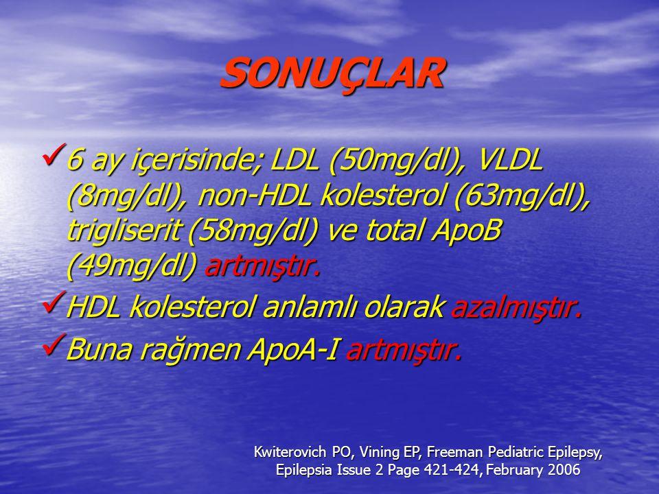 SONUÇLAR 6 ay içerisinde; LDL (50mg/dl), VLDL (8mg/dl), non-HDL kolesterol (63mg/dl), trigliserit (58mg/dl) ve total ApoB (49mg/dl) artmıştır. 6 ay iç