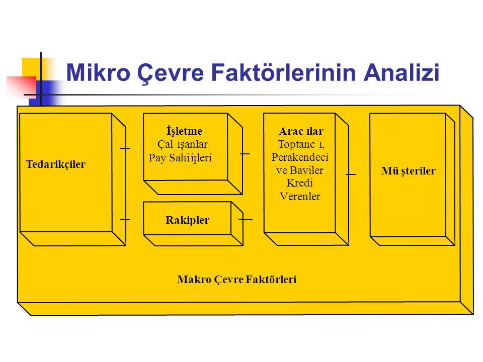 Mikro Çevre Faktörlerinin Analizi Makro Çevre Faktörleri Aracılar Toptancı, Perakendeci ve Bayiler Kredi Verenler Tedarikçiler Müşteriler İşletme Çalı