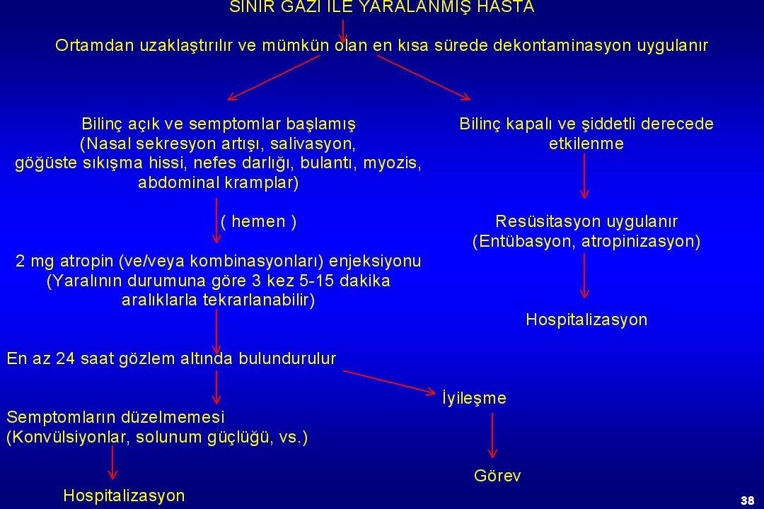 37 c)Şiddetli zehirlenme Hasta bilinçsiz Gevşek Paralizi Belirgin miyozis Akciğerlerde raller Pupillerde ışık refleksinin kaybı Solunum zorluğu Kas se