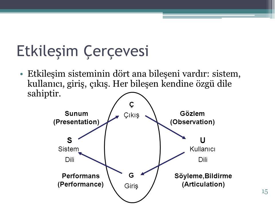 Etkileşim Çerçevesi Etkileşim sisteminin dört ana bileşeni vardır: sistem, kullanıcı, giriş, çıkış. Her bileşen kendine özgü dile sahiptir. S Sistem D