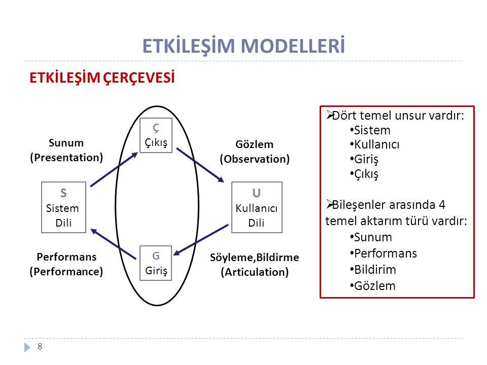 ETKİLEŞİM MODELLERİ 8 ETKİLEŞİM ÇERÇEVESİ S Sistem Dili U Kullanıcı Dili Ç Çıkış G Giriş Sunum (Presentation) Gözlem (Observation) Söyleme,Bildirme (A