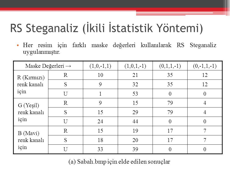 RS Steganaliz (İkili İstatistik Yöntemi) Her resim için farklı maske değerleri kullanılarak RS Steganaliz uygulanmıştır. Maske Değerleri →(1,0,-1,1)(1
