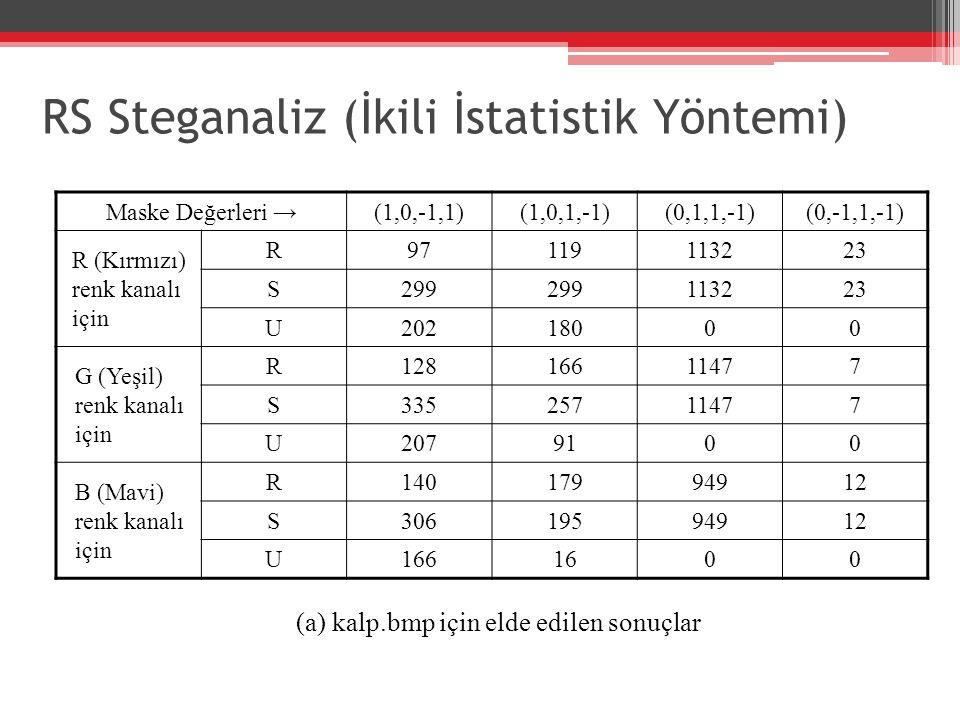 RS Steganaliz (İkili İstatistik Yöntemi) Maske Değerleri →(1,0,-1,1)(1,0,1,-1)(0,1,1,-1)(0,-1,1,-1) R (Kırmızı) renk kanalı için R97119113223 S299 113