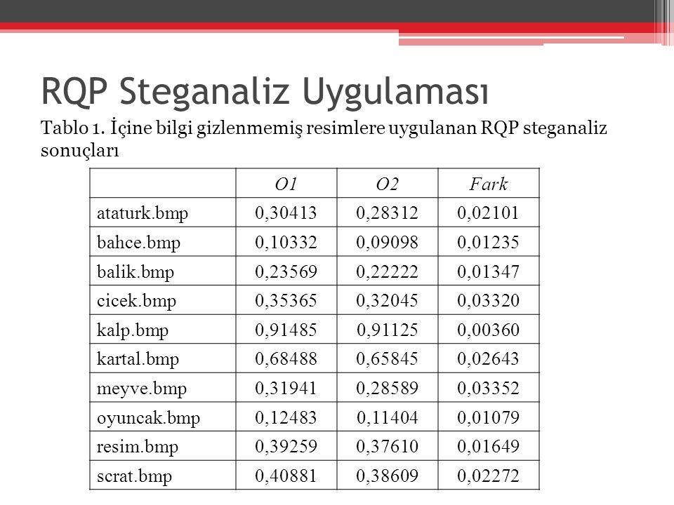 Tablo 1. İçine bilgi gizlenmemiş resimlere uygulanan RQP steganaliz sonuçları O1O2Fark ataturk.bmp0,304130,283120,02101 bahce.bmp0,103320,090980,01235