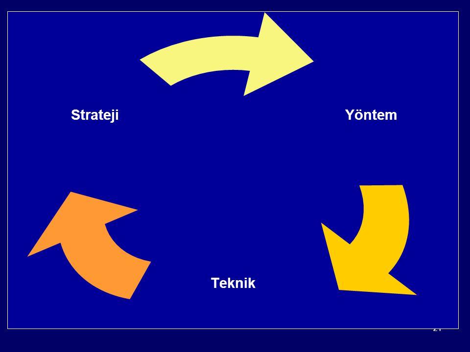 21 ÖĞRETİM TEKNİKLERİ Yöntem Teknik Strateji