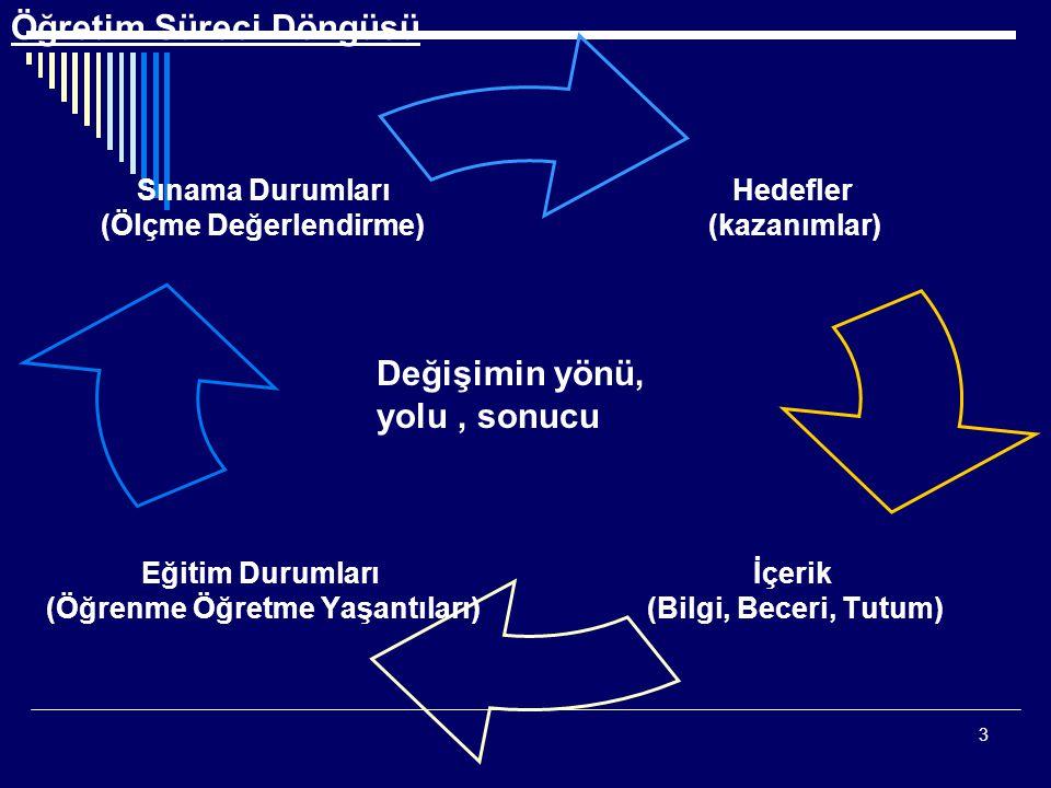3 Hedefler (kazanımlar) İçerik (Bilgi, Beceri, Tutum) Eğitim Durumları (Öğrenme Öğretme Yaşantıları) Sınama Durumları (Ölçme Değerlendirme) Öğretim Sü