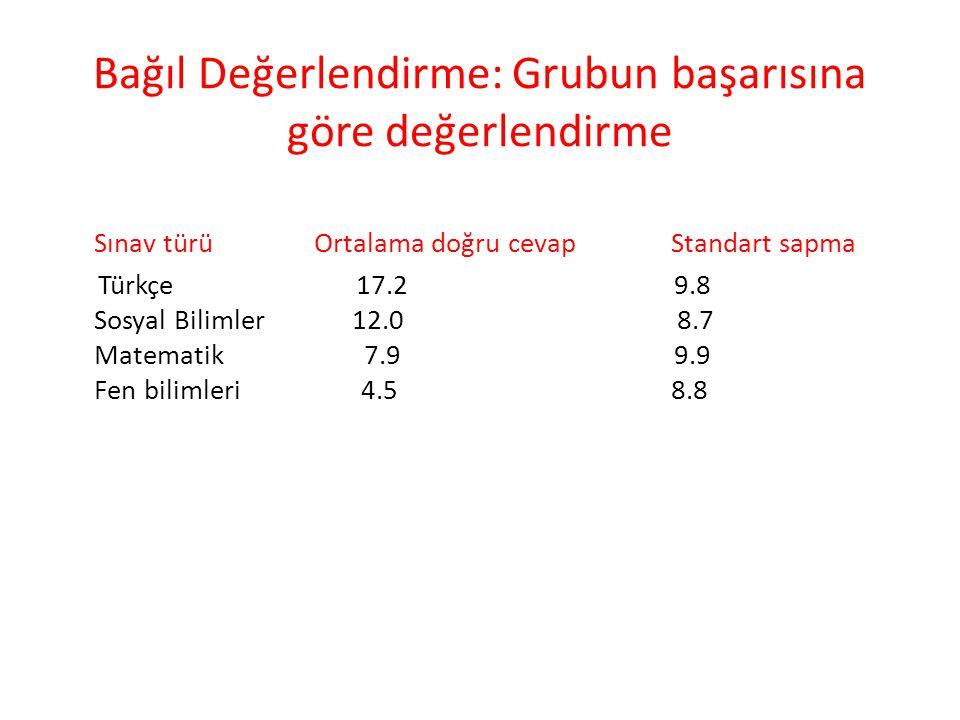 Sınav türü Ortalama doğru cevap Standart sapma Türkçe 17.2 9.8 Sosyal Bilimler 12.0 8.7 Matematik 7.9 9.9 Fen bilimleri 4.5 8.8