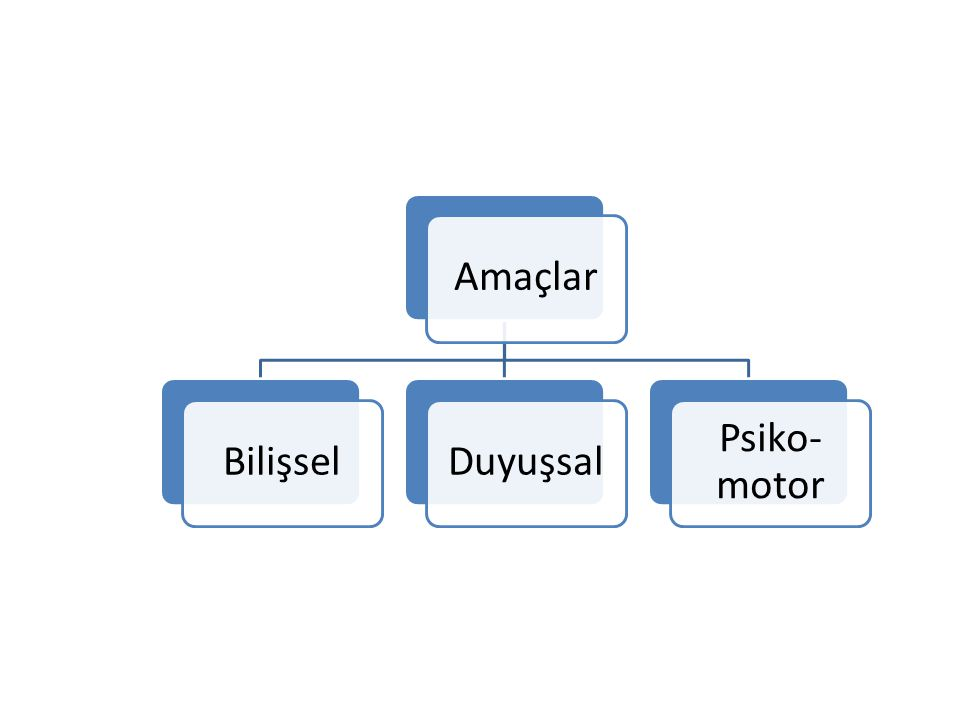 Açık uçlu soru örnekleri 1.Benzerlik ve farklılıklarını göre açıklayınız.