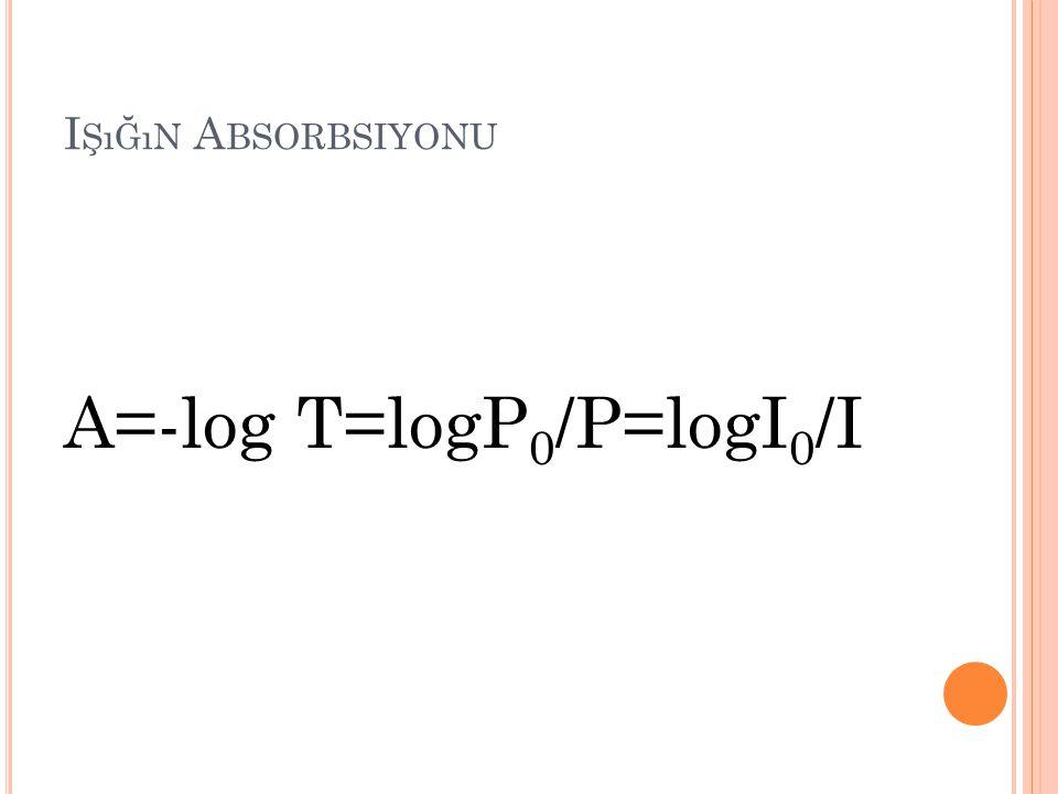 I ŞıĞıN A BSORBSIYONU A=-log T=logP 0 /P=logI 0 /I