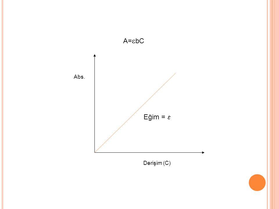 Abs. Derişim (C) Eğim =  A=  bC