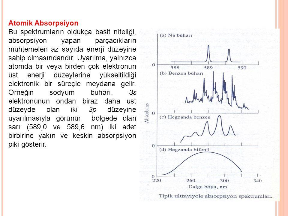 Atomik Absorpsiyon Bu spektrumların oldukça basit niteliği, absorpsiyon yapan parçacıkların muhtemelen az sayıda enerji düzeyine sahip olmasındandır.