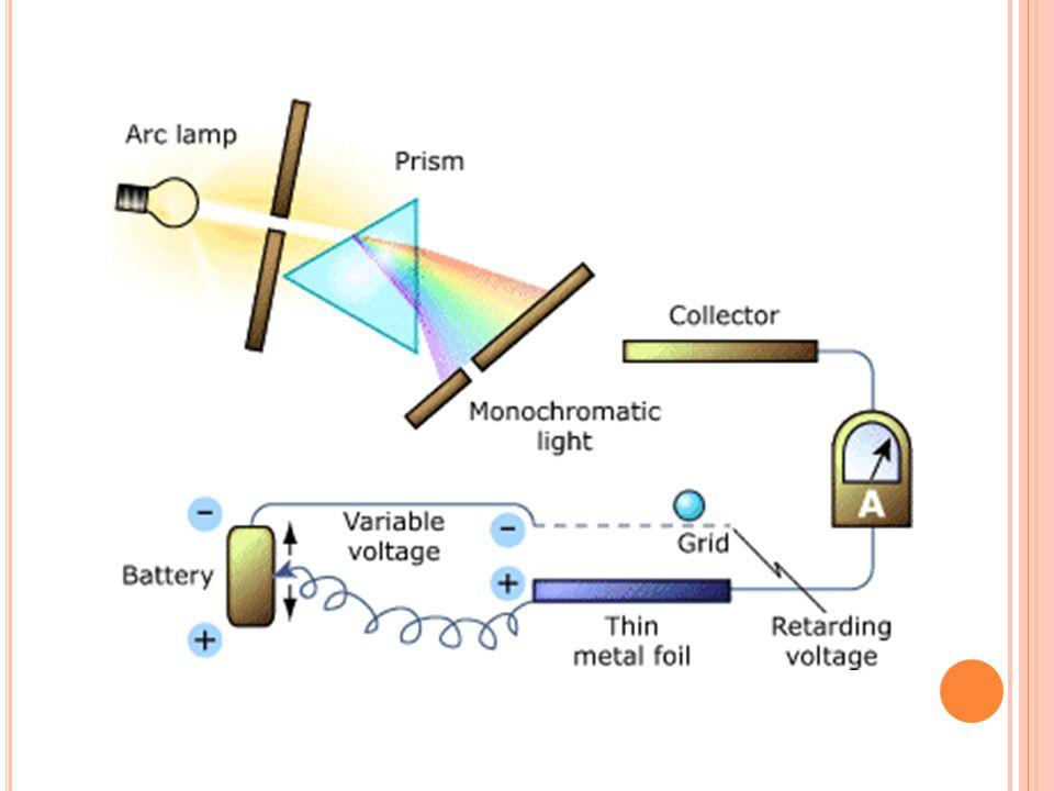 F OTOELEKTRIK O LAYı Gelen ışığın frekansı belirli bir eşik değerin ( o ) altında ise elektron koparamaz, elektronların kopması ışığın şiddetine bağlı değildir.