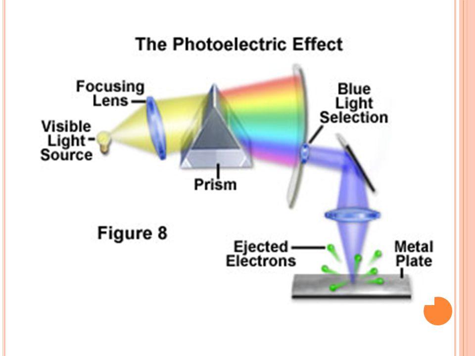 e - ların kinetik enerjisi Gelen ışık enerjisi İş fonksiyonu veya eşik enerjisi E=E 0 +E k h = h 0 +1/2 mV 2 Ek=h( - 0 )