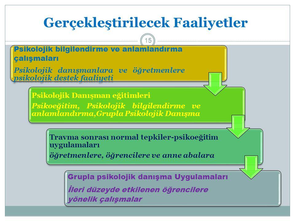 Gerçekleştirilecek Faaliyetler Psikolojik bilgilendirme ve anlamlandırma çalışmaları Psikolojik danışmanlara ve öğretmenlere psikolojik destek faaliye