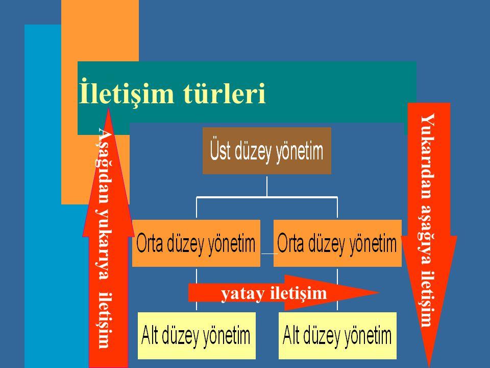 İletişim türleri Yukarıdan aşağıya iletişim Aşağıdan yukarıya iletişim yatay iletişim