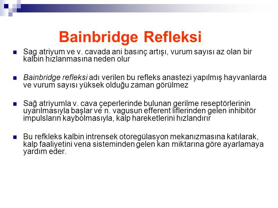 Bainbridge Refleksi Sag atriyum ve v. cavada ani basınç artışı, vurum sayısı az olan bir kalbin hızlanmasına neden olur Bainbridge refleksi adı verile
