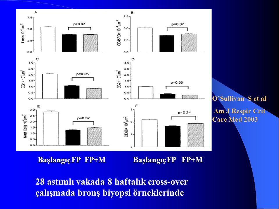 O'Sullivan S et al Am J Respir Crit Care Med 2003 28 astımlı vakada 8 haftalık cross-over çalışmada bronş biyopsi örneklerinde Başlangıç FP FP+M