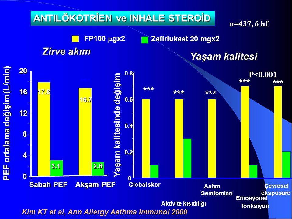 PEF ortalama değişim (L/min) FP100  gx2 Zafirlukast 20 mgx2 17.8 16.7 3.12.6 0 4 8 12 16 20 Sabah PEF Akşam PEF *** Zirve akım Kim KT et al, Ann Alle